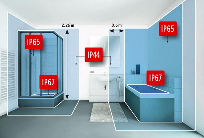 зоны по IP какие аппараты куда можно ставить в ванной