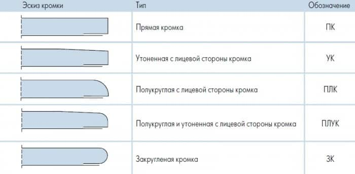 Особенности монтажа гипсокартонных перегородок