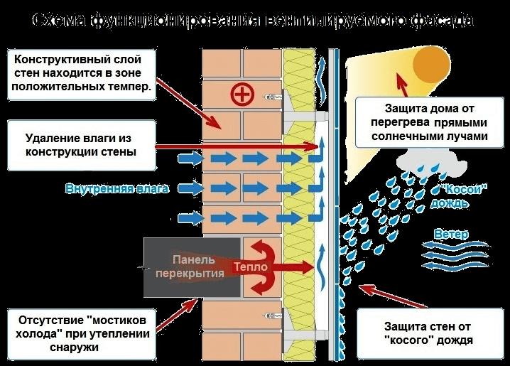 Схема утепления стены с вентилируемым фасадом