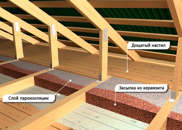 схема утепления перекрытия чердака керамзитом