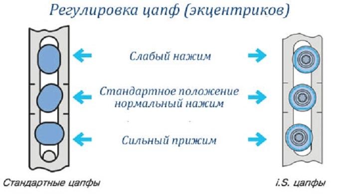 регулировка цапы