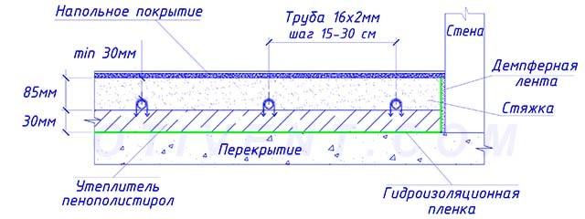 Схема поверхностного обогрева