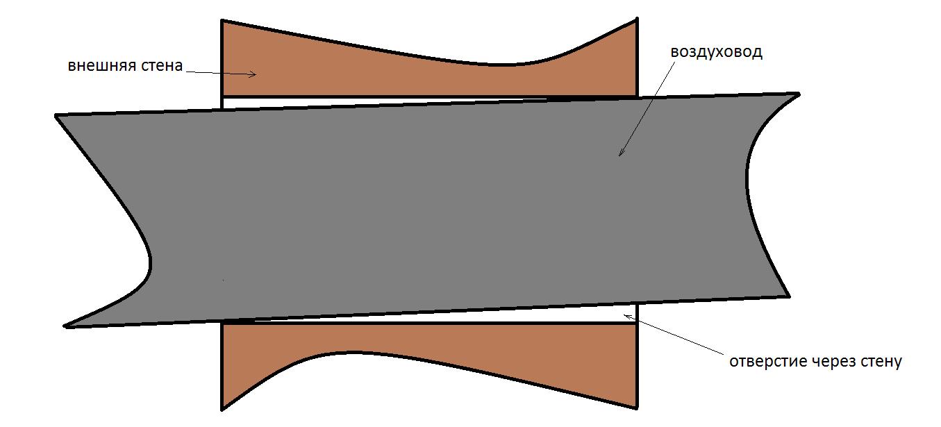 Для нормального стока конденсата уклон трубы должен быть выполнен под углом в 5-10°