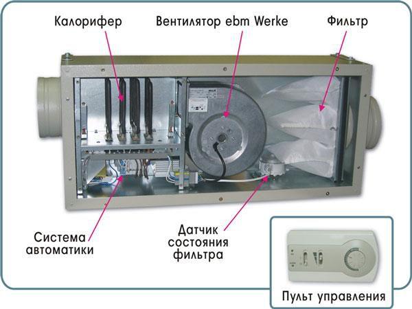 Один из вариантов компоновки элементов приточной вентиляции внутри блока