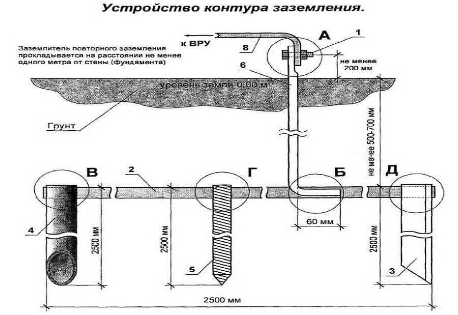 Схема заземляющего контура с размерами