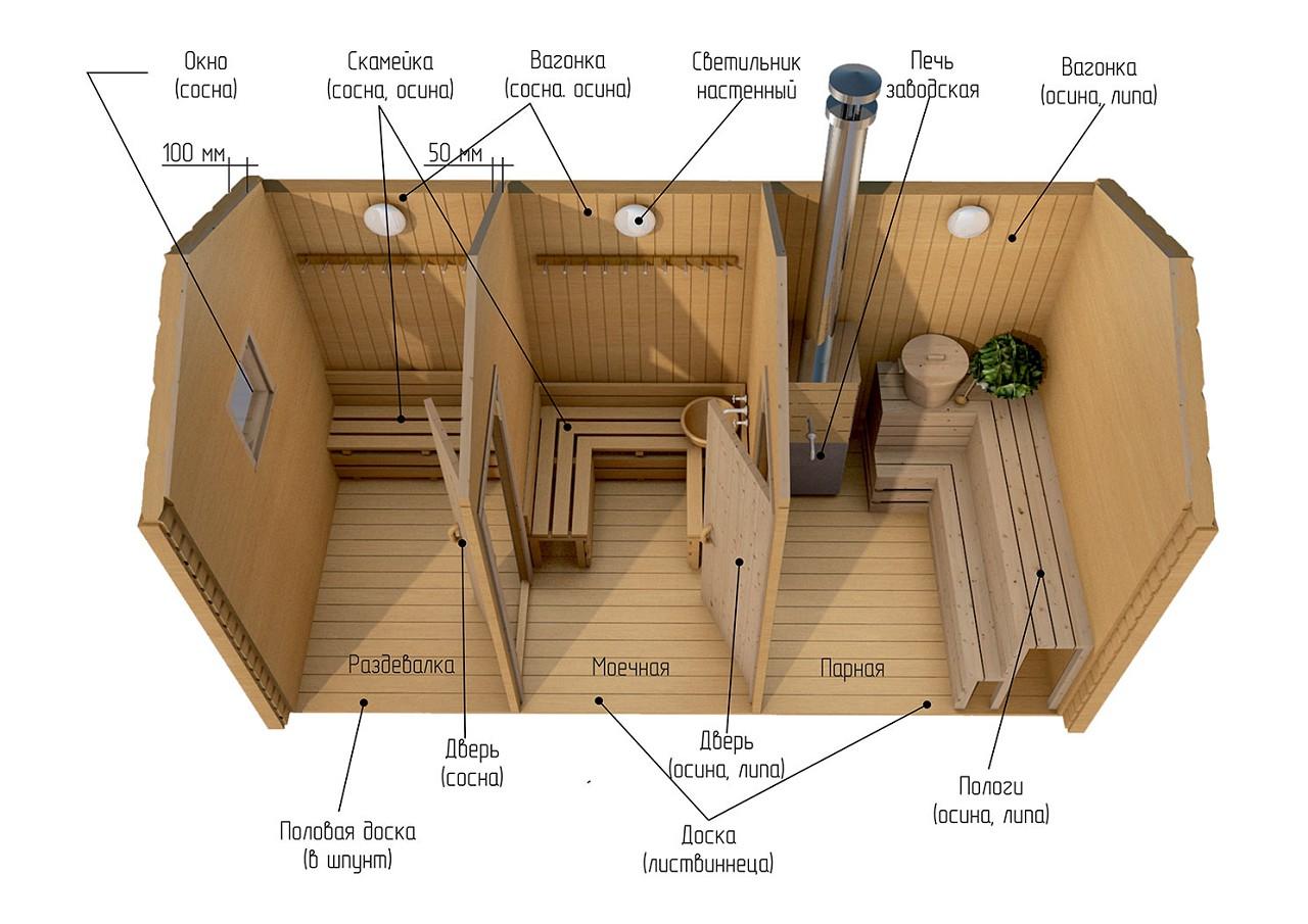 Схема небольшой бани