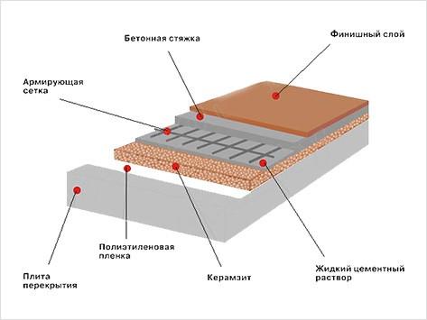 Схема бетонного пола, обустроенного с использованием керамзита для теплоизоляци