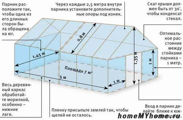 Чертеж классической конструкции домиком