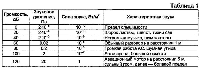 Разновидности звукоизоляционного материала