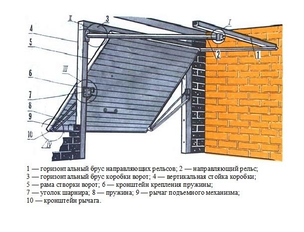 garazhnye-podemnye-vorota-svoimi-rukami-chertezhi-12345