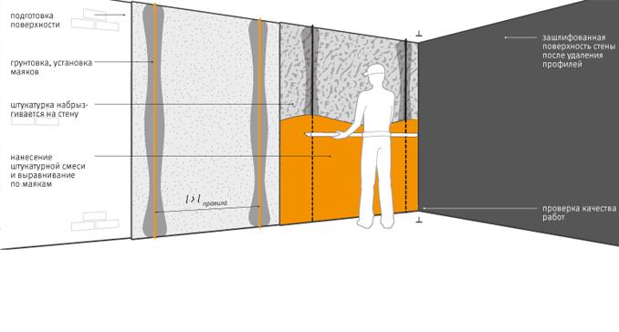 Шпаклевка на бетонные стены