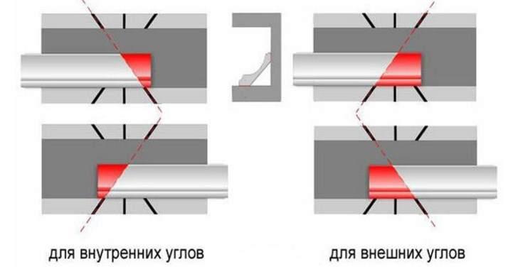 Правила обрезки багета