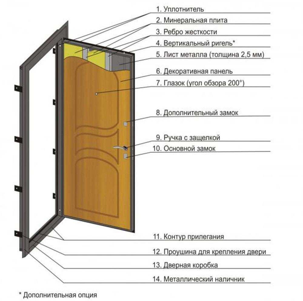 Местоположение уплотнителя во входной двери с коробкой