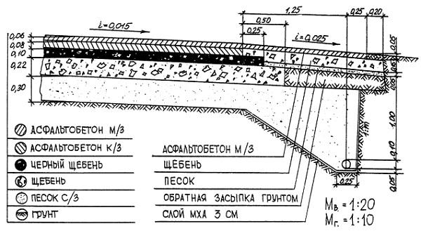 Размеры отмостки вокруг дома: расчет ширины, толщины и глубины