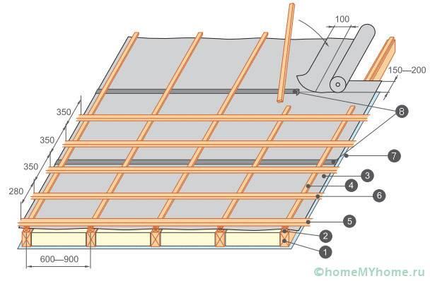 1 - стропило; 2 - контррейка; 3 - гидроизоляционная пленка; 4 - вертикальная обрешетка; 5 - горизонтальная обрешетина; 7 - пароизоляционная пленка; 8 - гидроизоляционный шов.