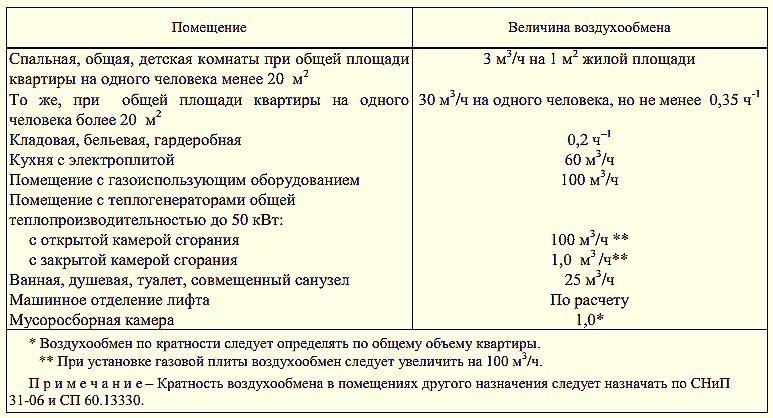 Таблица с параметрами вентиляции для разных помещений