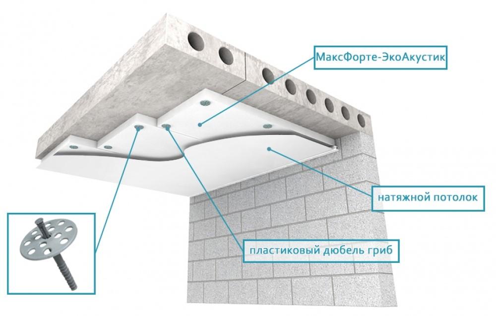 Схема монтажа звукоизоляции МаксФорте