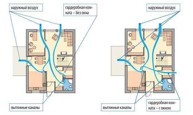 Принципы организации вентиляции гардеробной через ванную комнату или кухню