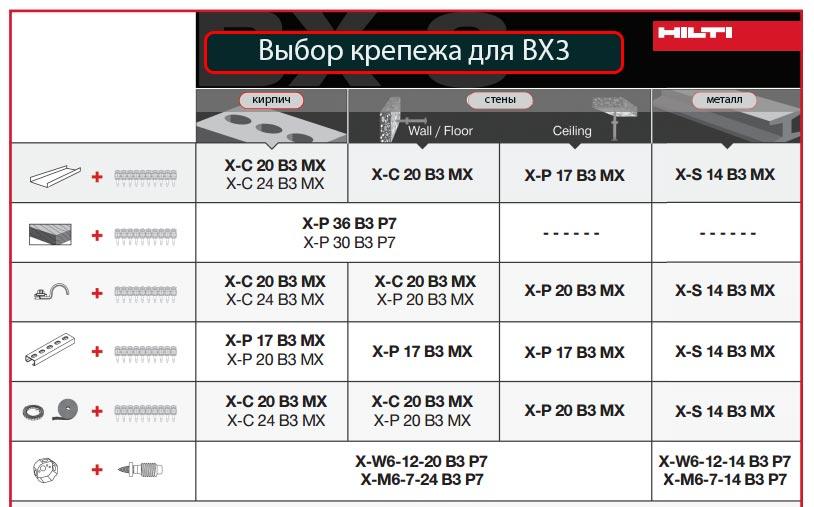 таблица выбора крепежа для монтажного пистолета Hilti BX3