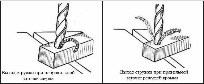 У сверла с разной длиной режущих кромок работает только одна сторона и стружка выходит по одной спиральной канавке