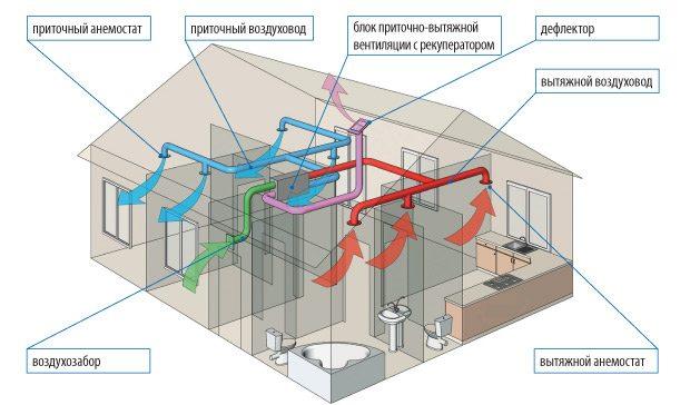 После установки вентиляционной системы такого типа, о избыточной влажности и неприятных запахах можно забыть надолго