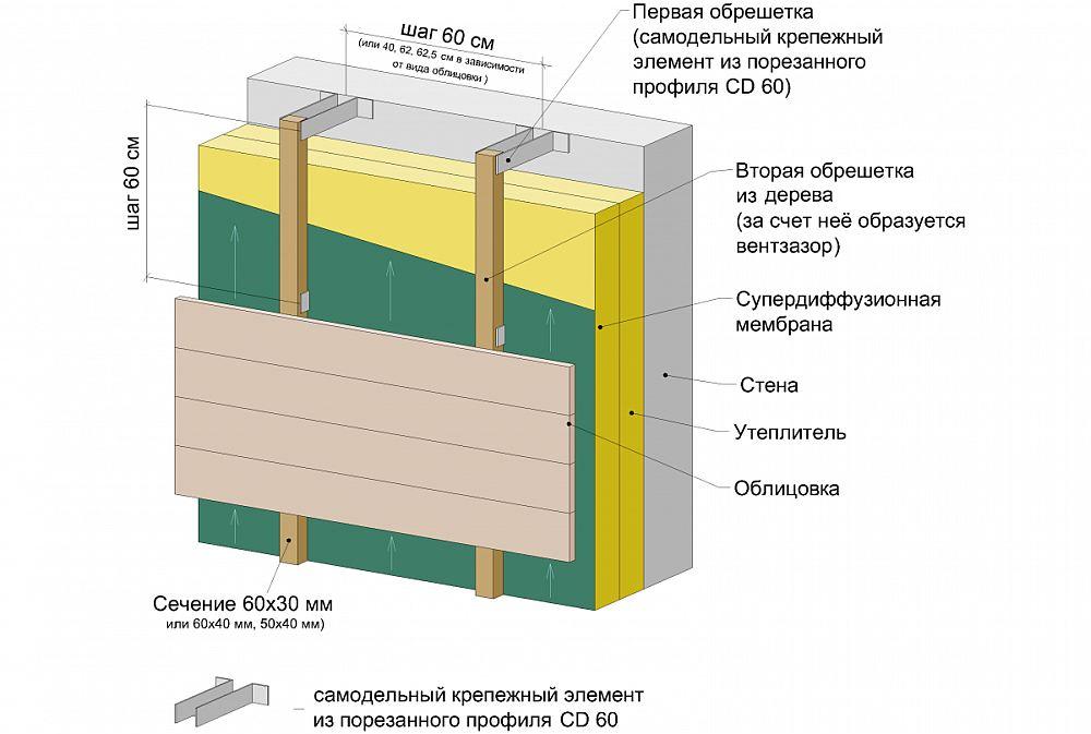 Схема облицовки каркасных стен