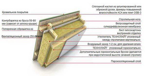 Минеральные теплоизоляционные материалы