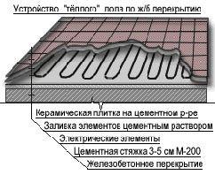 Устройство и монтаж теплого пола с электроподогревом