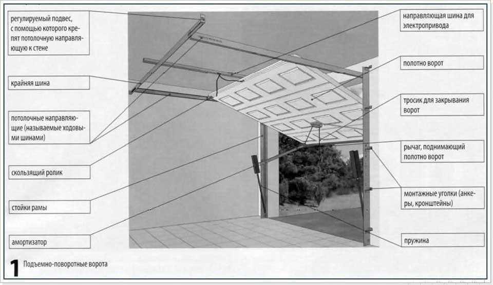 Как сделать подъемные ворота на гараж своими руками— инструкция и чертежи