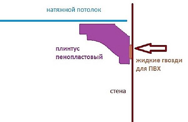 Плинтус не должен прилегать к натянутому полотну - оставляется зазор 3 - 5 мм