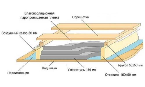 Пример схемы теплоизоляции потолка