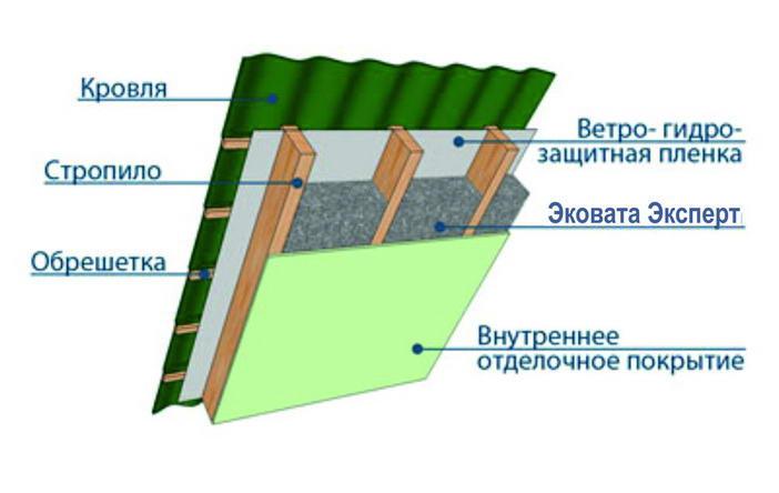 Натуральные теплоизоляционные материалы