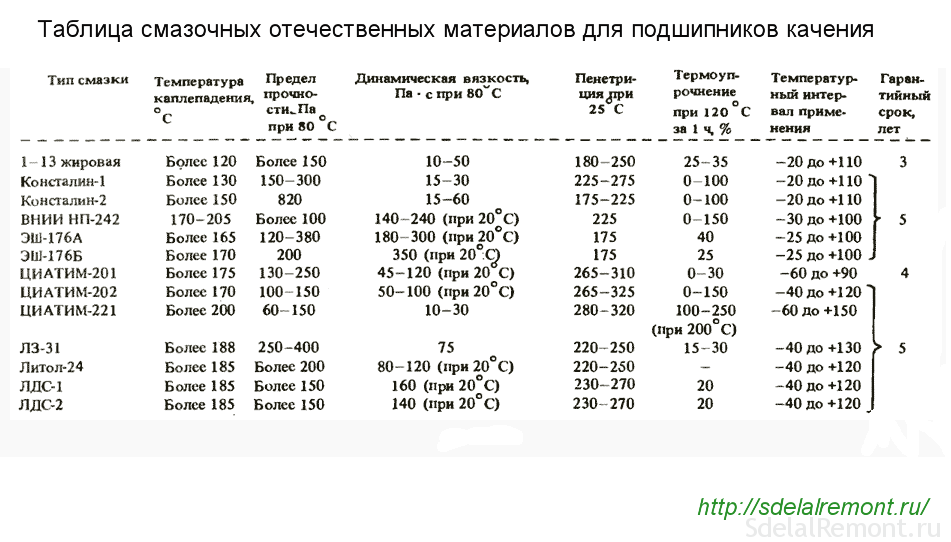 таблица смазок для подшипников