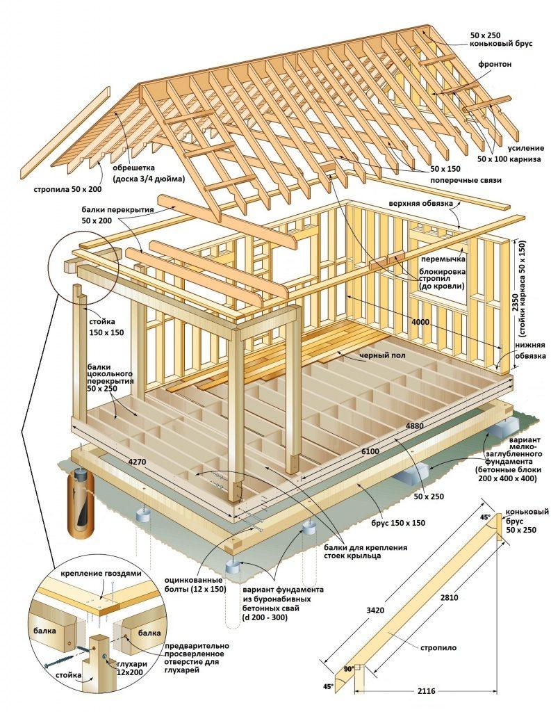 Схема устройства каркасного деревянного дома