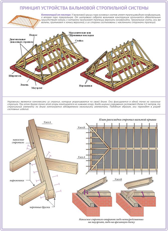 Принцип устройства стропильной системы вальмовой крыши