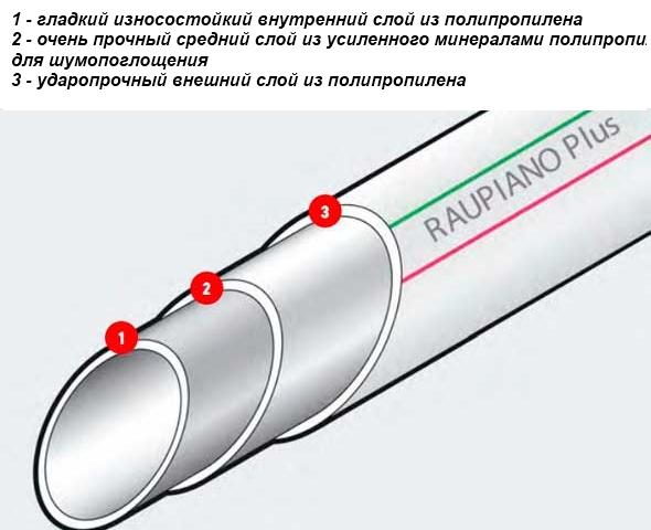 Способы уменьшения шума канализации