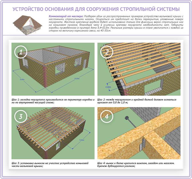 Подготовка основания для стропильной системы вальмовой четырехскатной крыши
