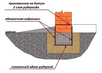 гидроизоляция мзлф
