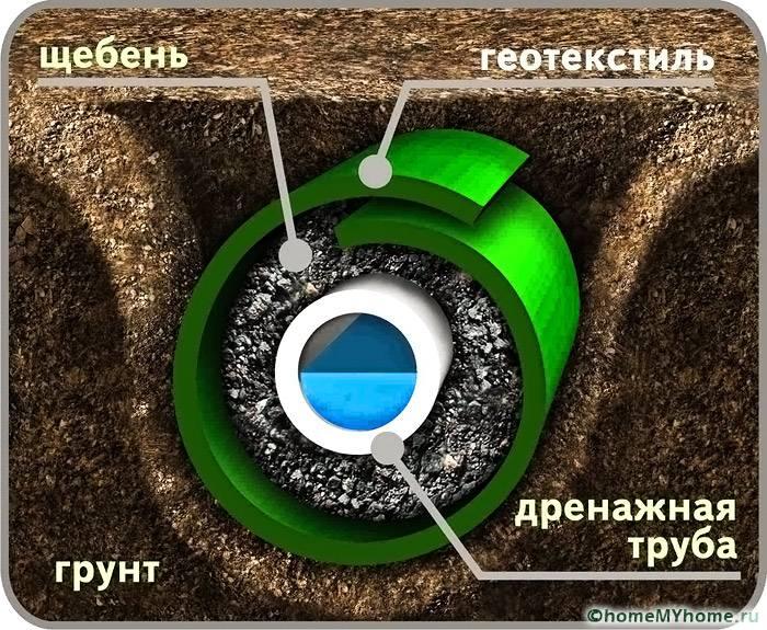 Щебень должен находиться между трубой и геотканью