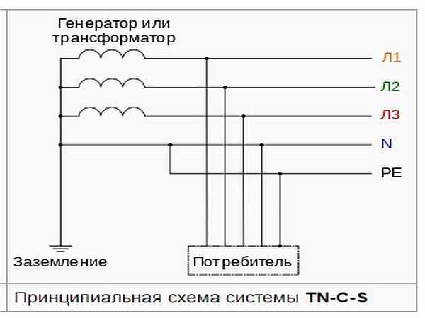 Система заземления TN-S-C