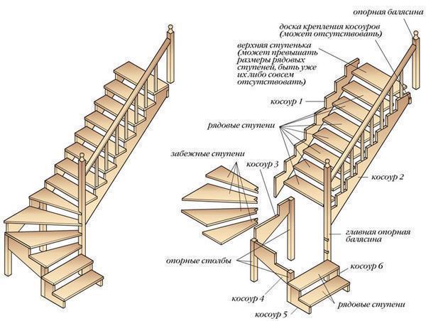 Оптимальный размер ступеней лестницы в доме