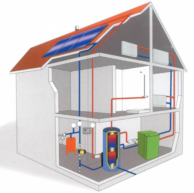 прямоточная система воздушного отопления