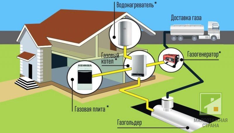 Расход газа на отопление дома: от чего зависит объем потребления, примеры расчетов, как можно сэкономить