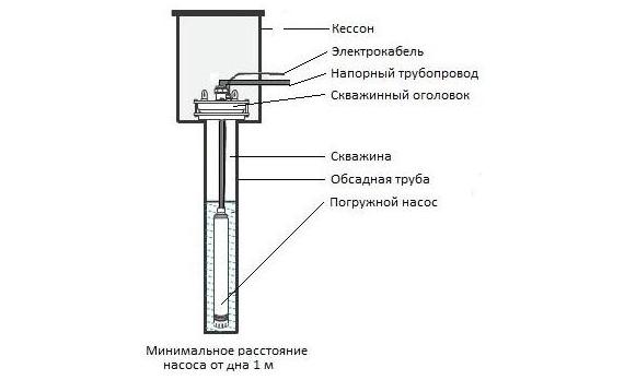 Схема скважины с оголовком