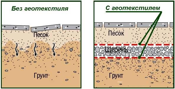 подложка из геотекстиля