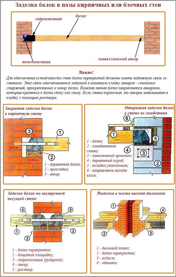 Заделка балок в пазы кирпичных или блочных стен