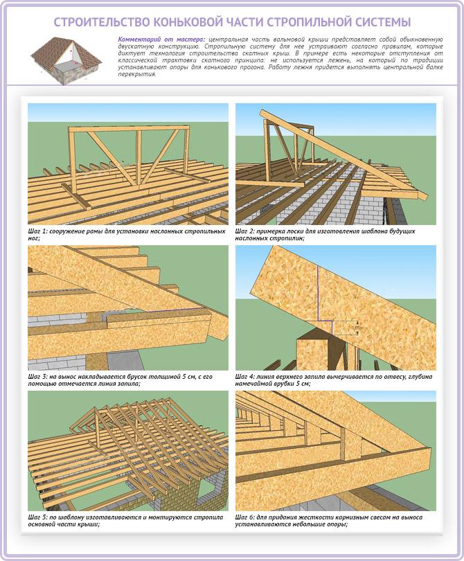 Строительство коньковой части стропильной системы для вальмовой четырехскатной крыши
