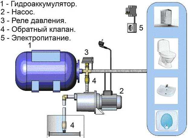 для чего нужен гидроаккумулятор в системе водоснабжения
