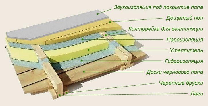 Схема теплоизоляции деревянного пола