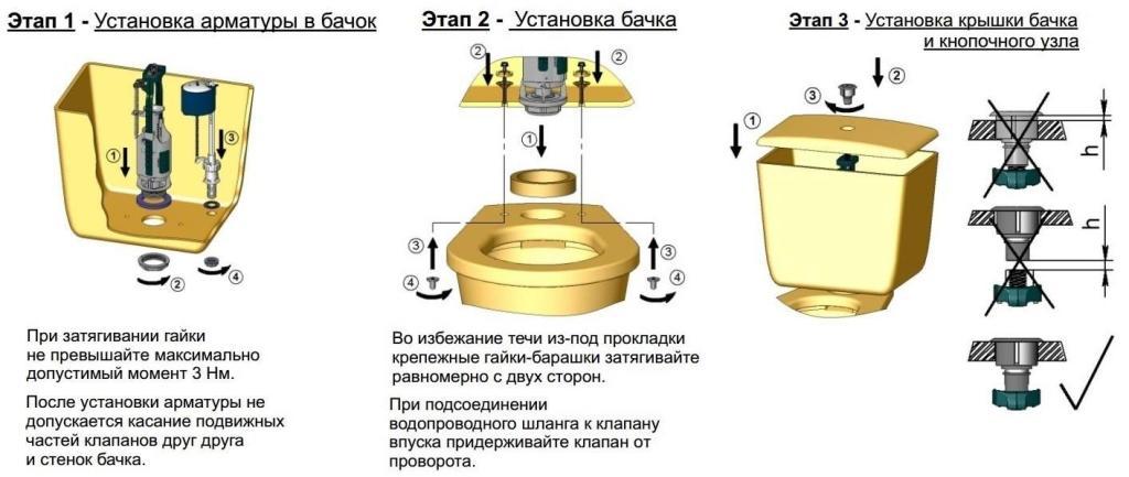 Схема установки и подключения сливного бачка